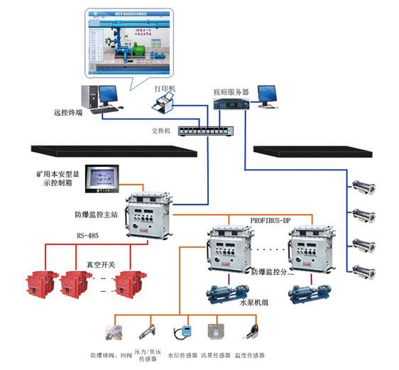 煤矿井下多水平排水自动控制与管理系统