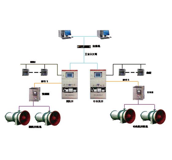 矿井主扇风机智能控制系统